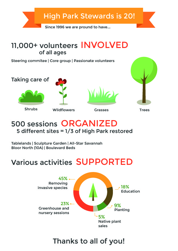 High Park Stewards 20th Anniversary, 2017. Infographic: Magali Rotoullie